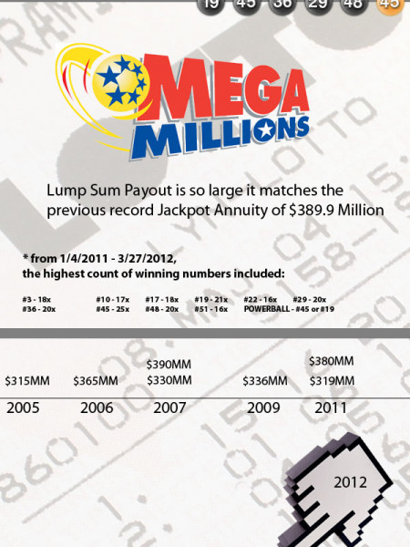 How to Win the Largest Lottery Jackpot in History Infographic