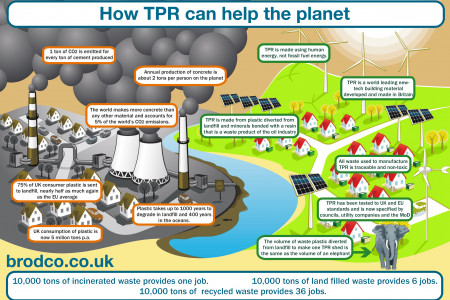 How TPR Can Help the Planet Infographic