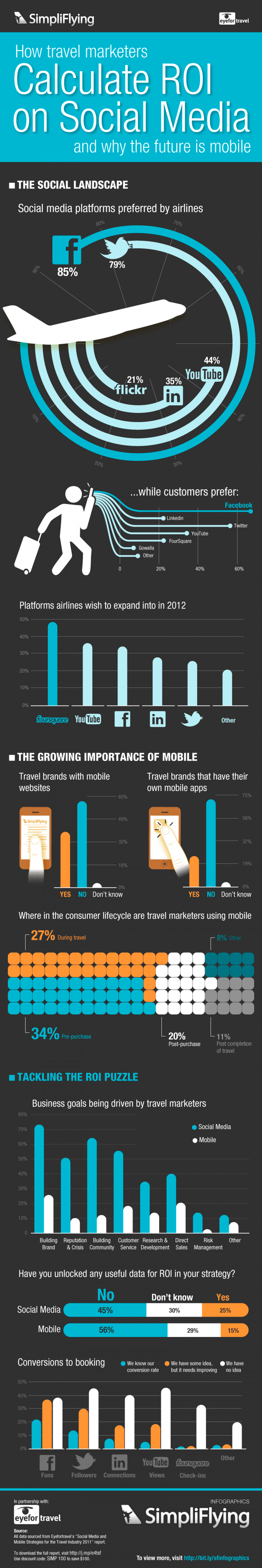 How Travel Marketers Calculate ROI on Social Media and Why the Future is Mobile Infographic