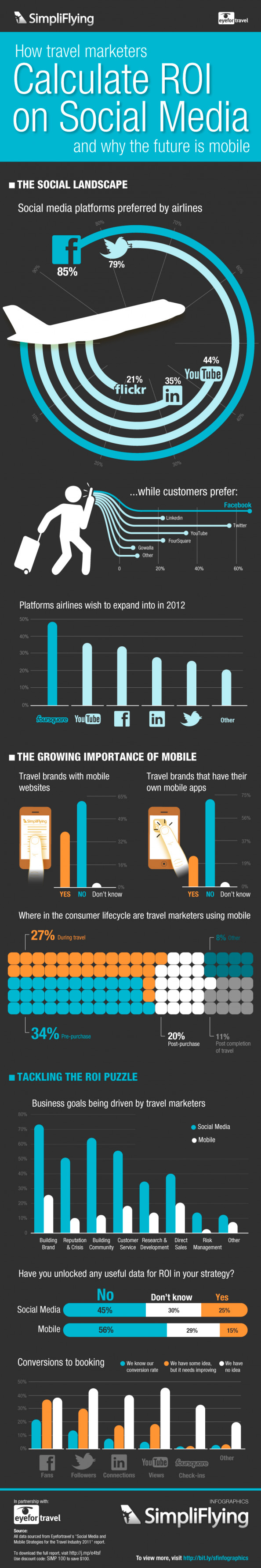 How Travel Marketers Calculate Their ROI Infographic
