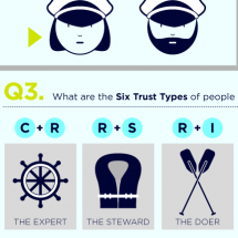 How Trustworthy Are You? Infographic