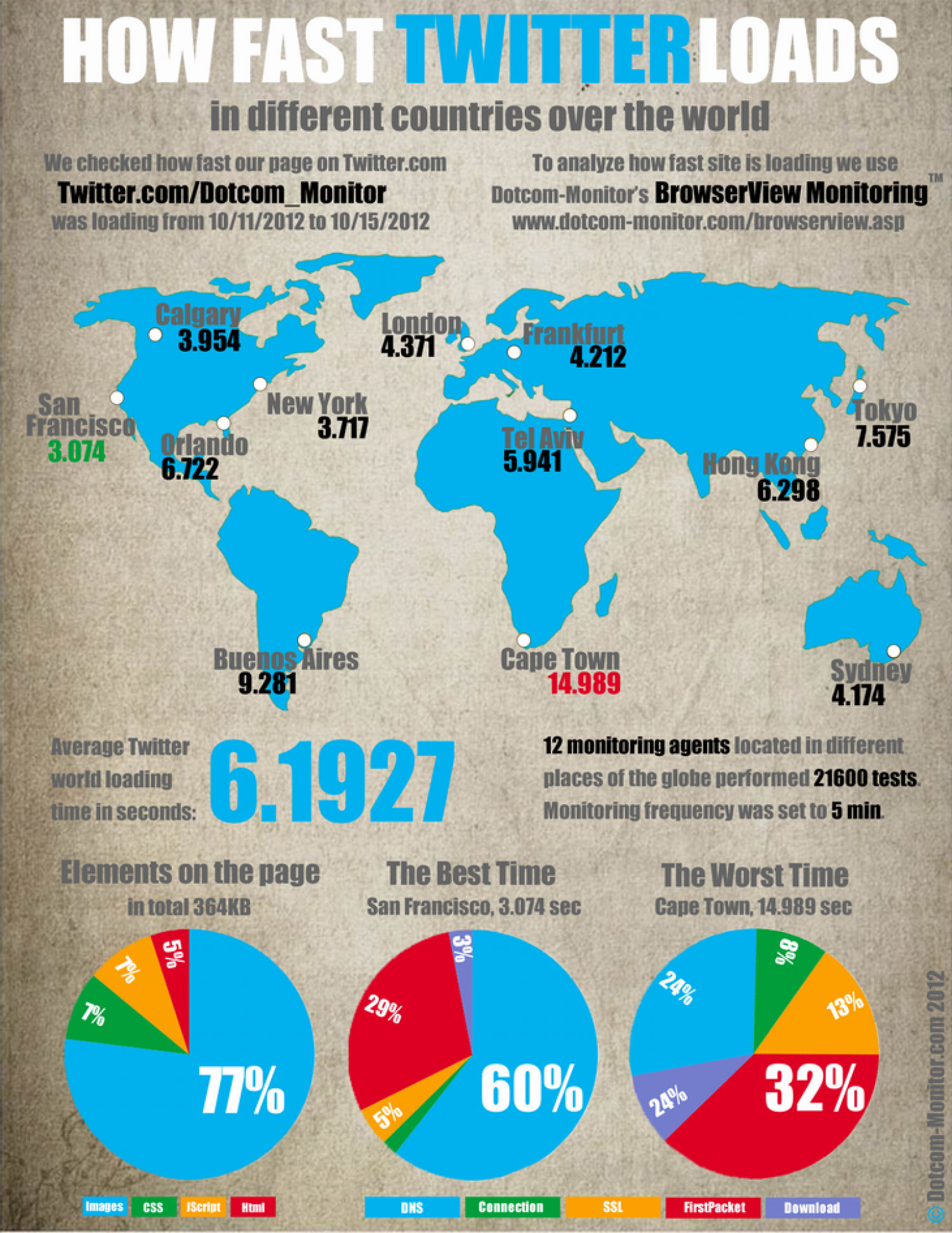 How Twitter page loads in different countries over the world Infographic