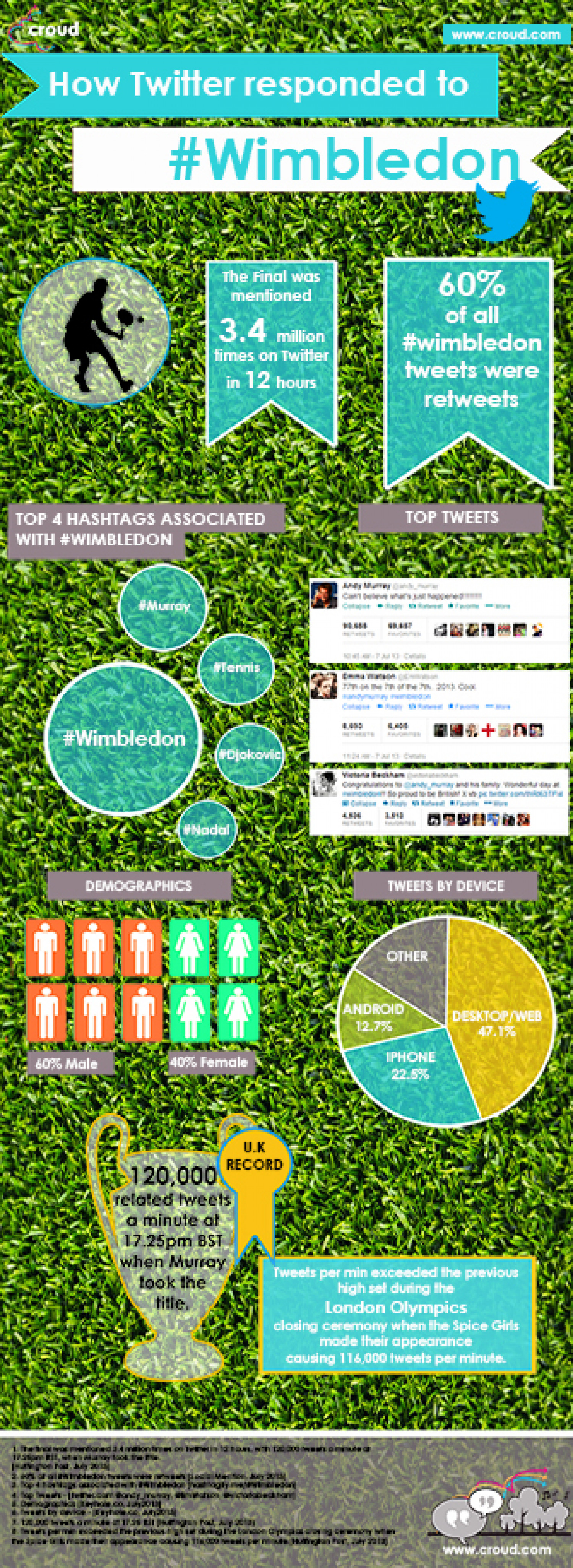 How Twitter Responded to Wimbledon Infographic