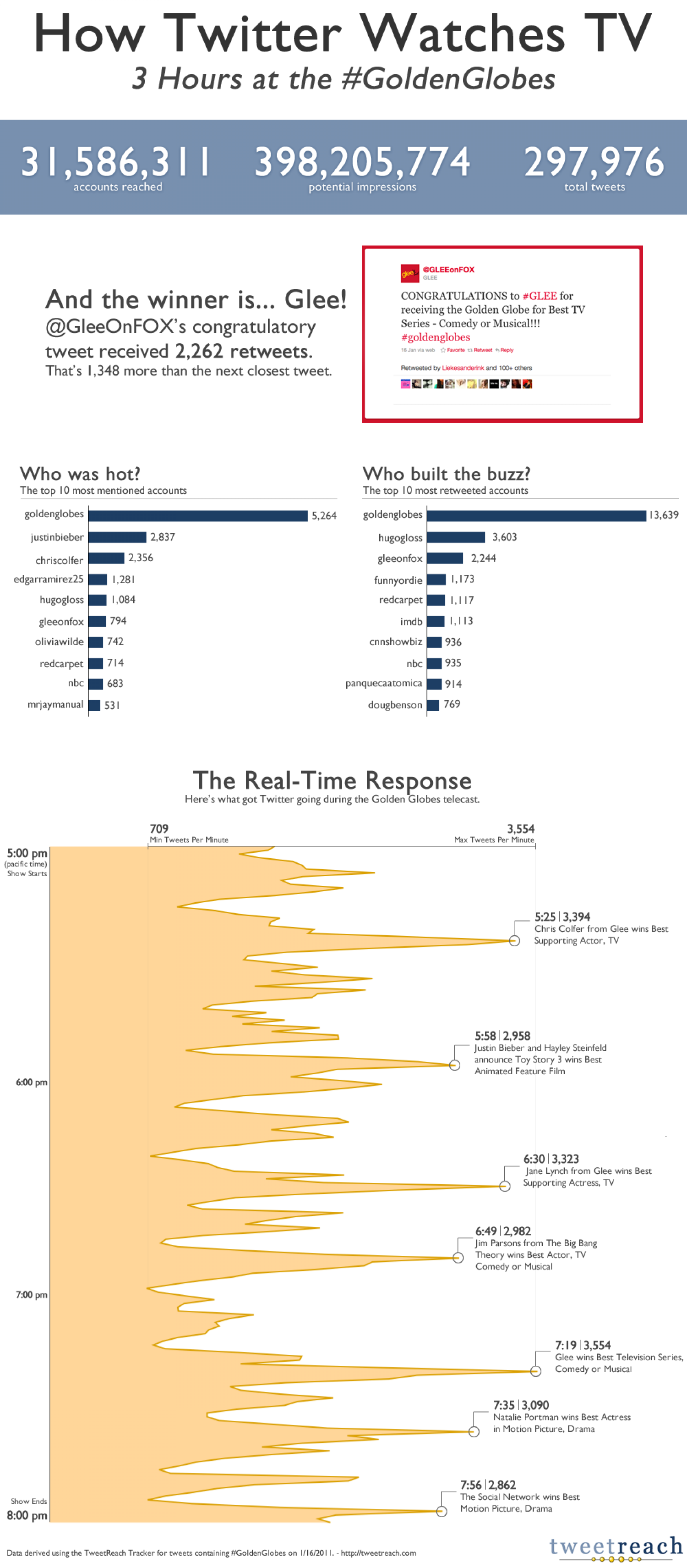 How Twitter watches TV or the Golden Globes Infographic