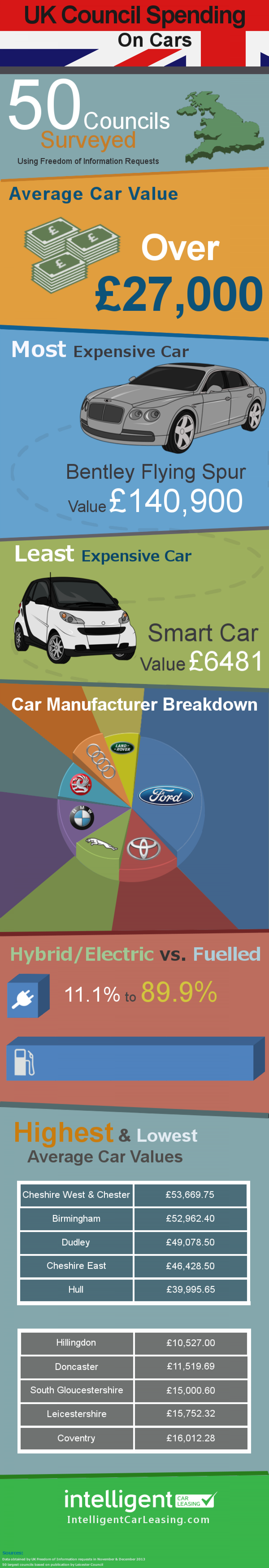 UK Council Spending on Cars Infographic