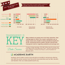 How Universities Are Spending Your Money Infographic