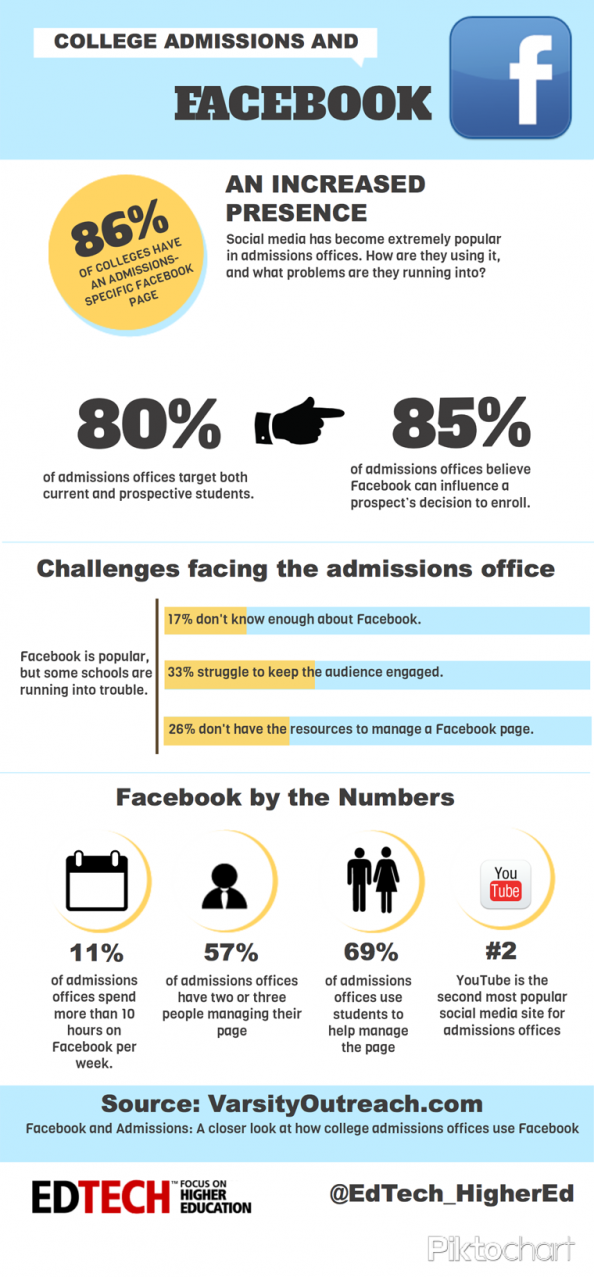 How University Admissions Offices Are Leveraging Facebook Infographic
