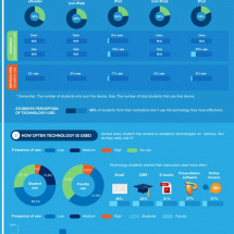 How U.S. College Students Use their Technology Infographic