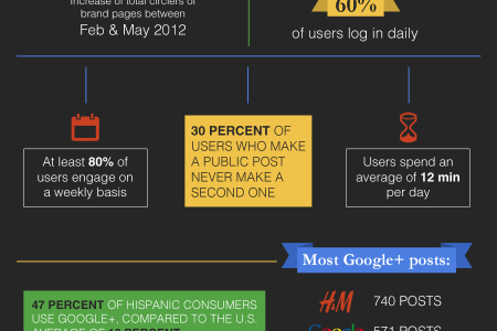 How Users Interact with Google+ Infographic