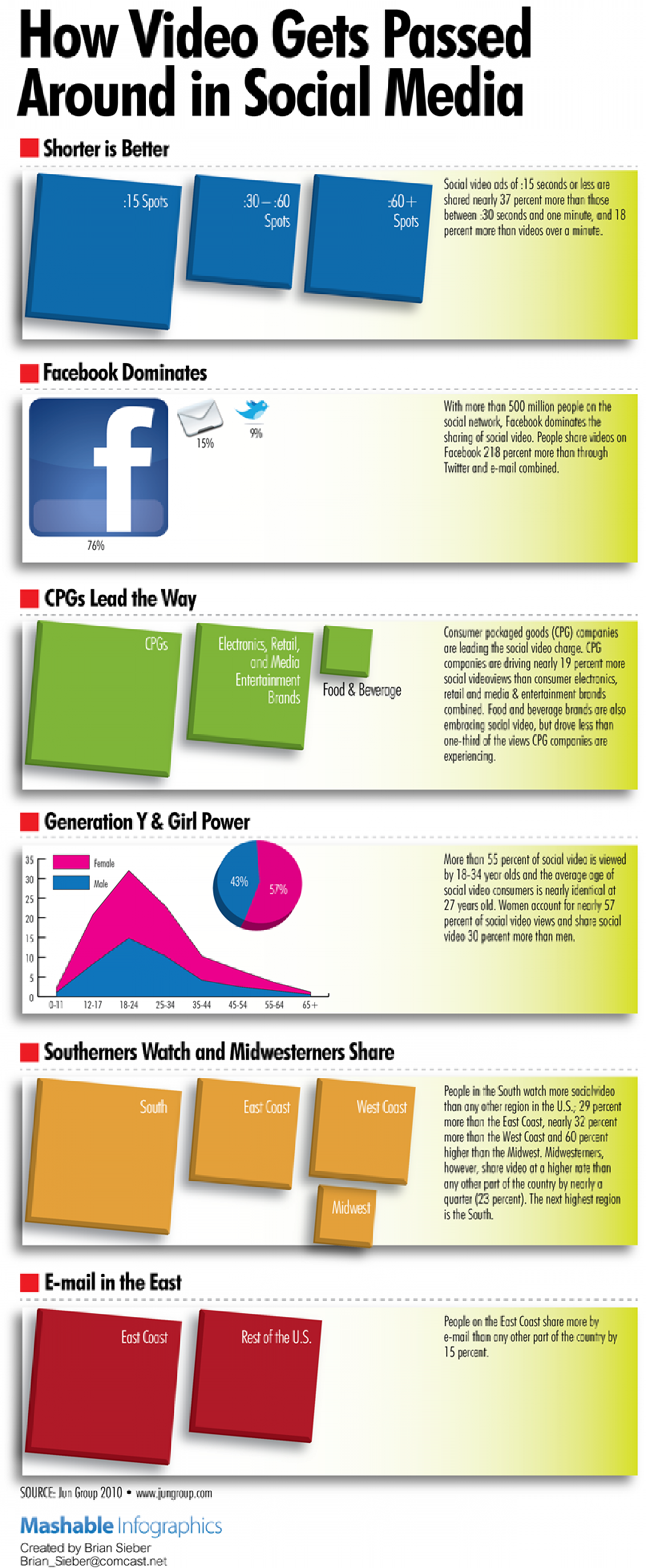 How Videos Get Passed Around Social Media Infographic