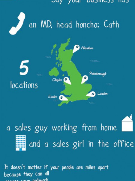 How VoIP works by SureVoIP Infographic