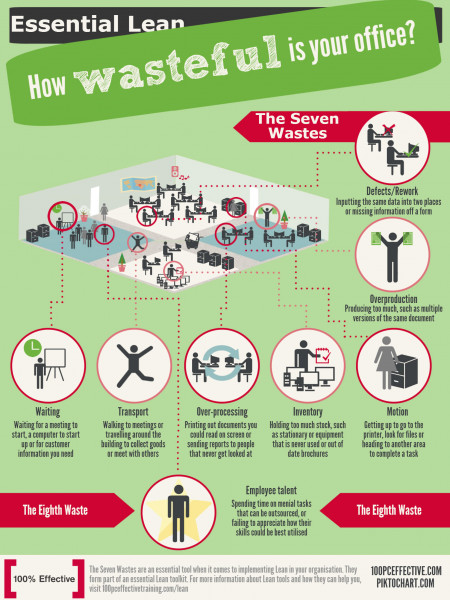 How Wasteful is Your Office? Infographic