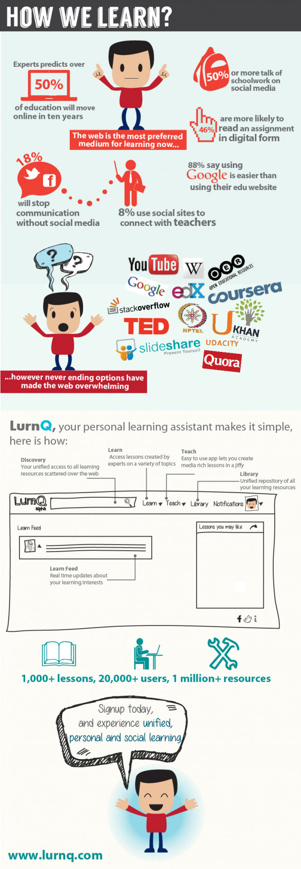 Infographic - How we learn?