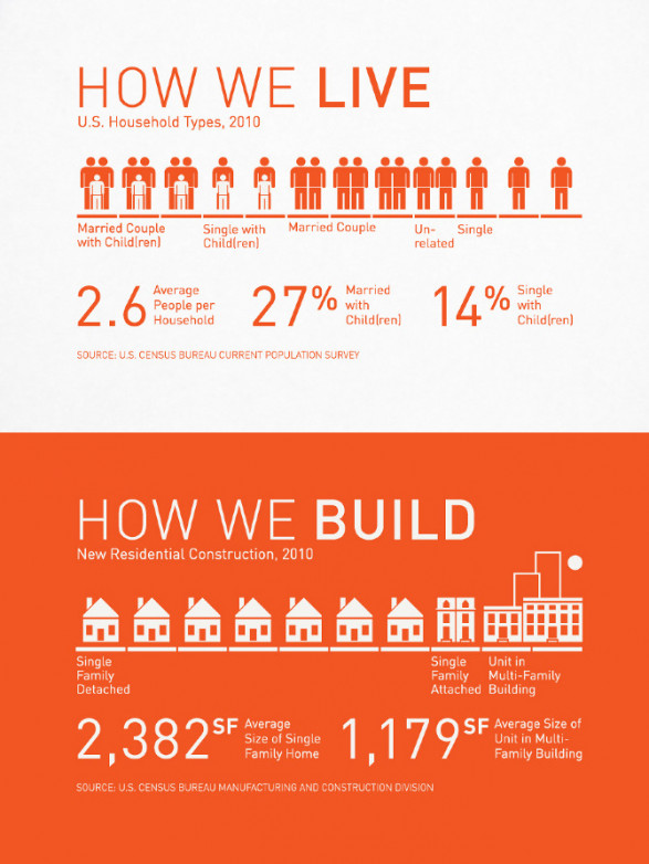 How we Live vs. How we Build