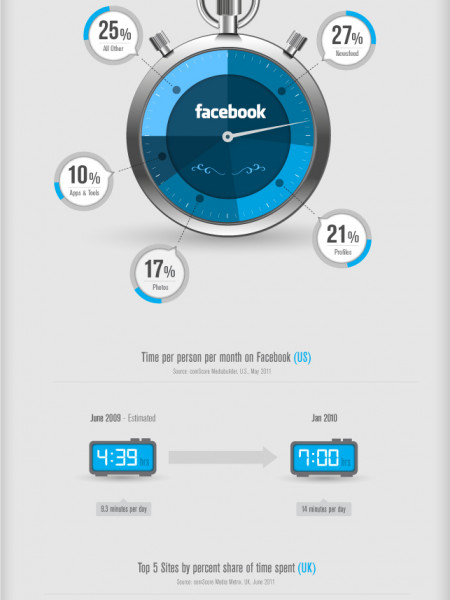How We Spend Our Time Online Infographic
