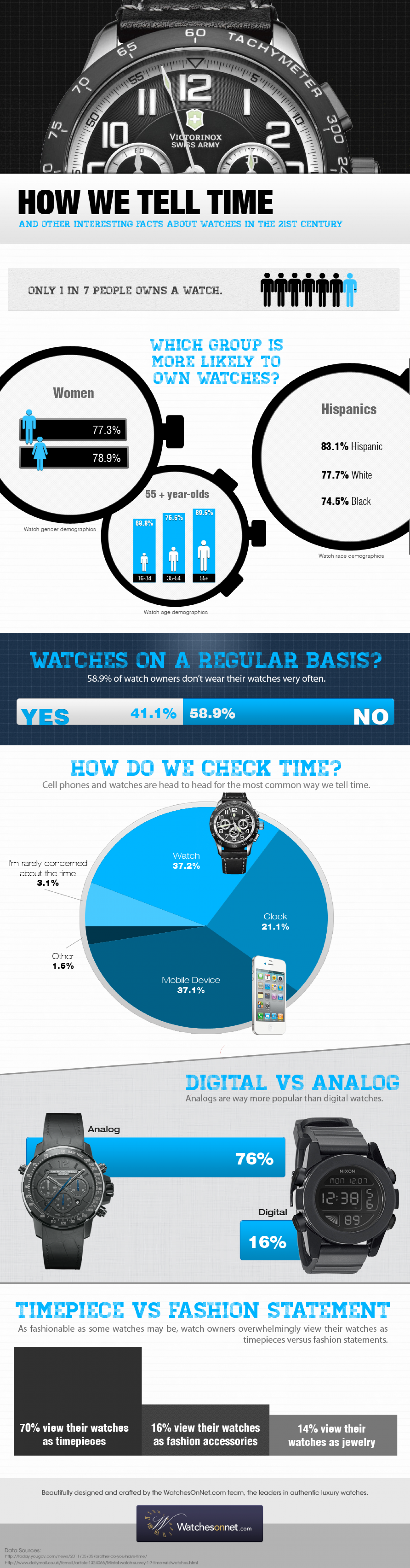 How We Tell Time Infographic