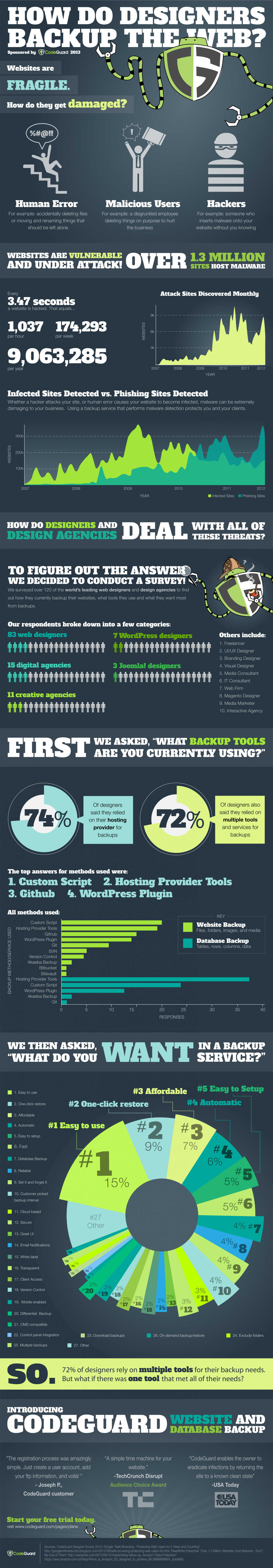 How Web Designers and Developers Backup Their Sites Infographic