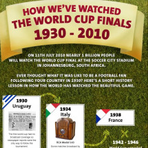 How We've Watched the World Cup Finals 1930-2010 Infographic