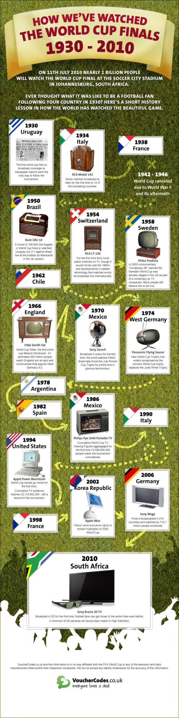 How We&#039;ve Watched the World Cup Finals 1930-2010 Infographic