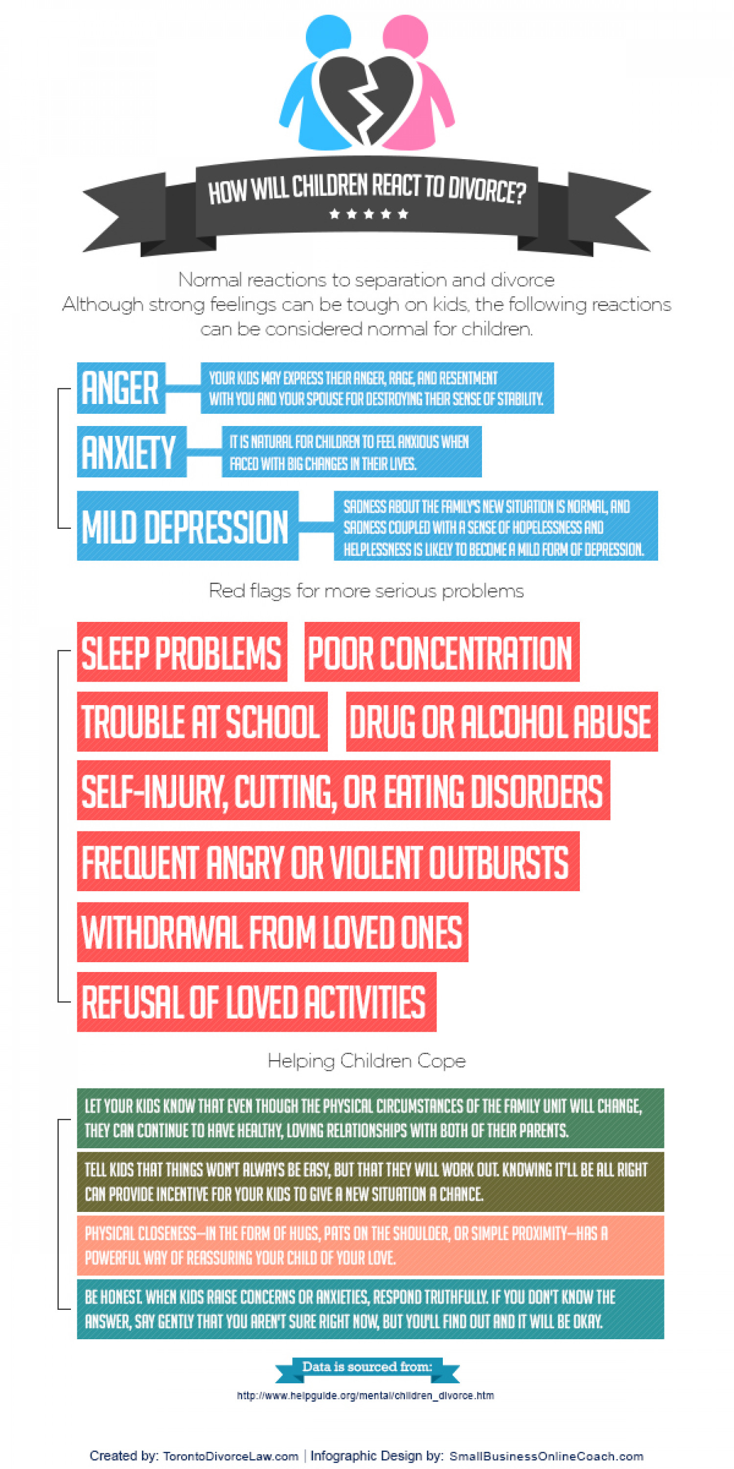 How Will Children React to Divorce Infographic