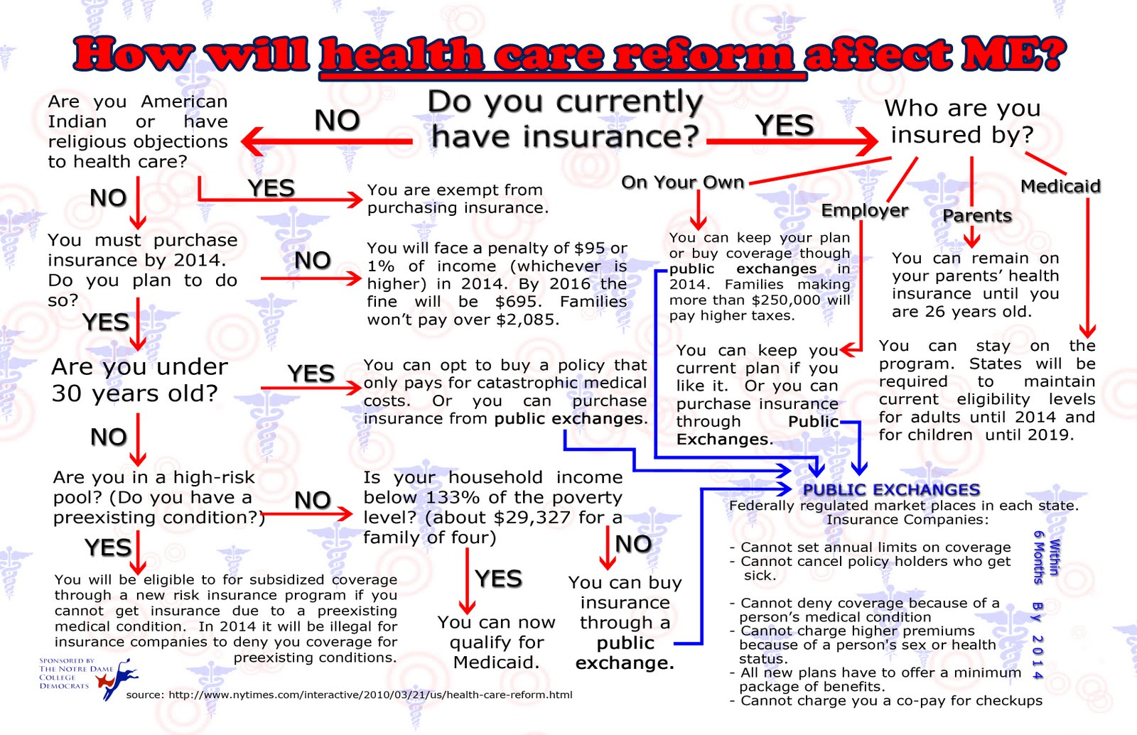 What does Private Health Insurance cost?