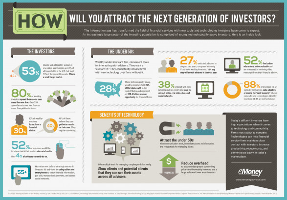 How Will You Attract The Next Generation of Investors?