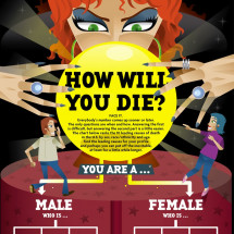 How Will You Die? Infographic
