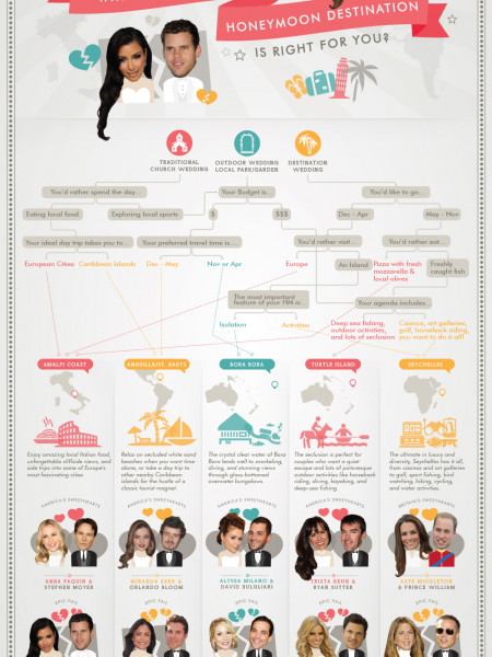 How Will Your Honeymoon End? Will You be America's Sweethearts or an Epic Failure? Infographic