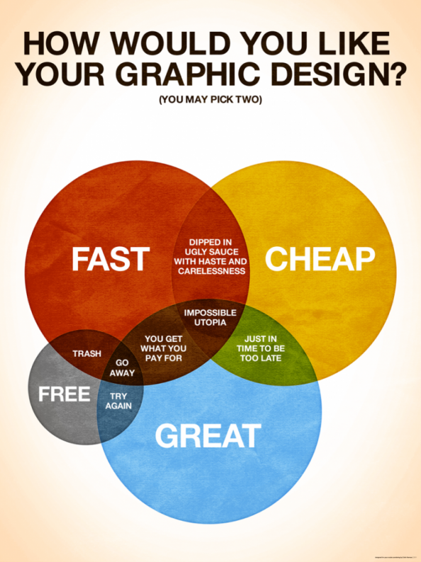 How Would You Like Your Graphic Design? Infographic