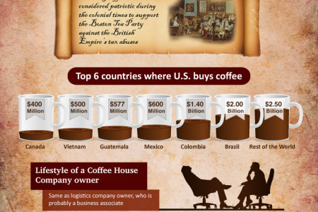 How you Set in Motion Coffee's Global Business Infographic