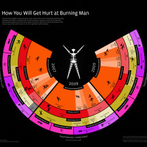 How You Will Get Hurt At Burning Man Infographic