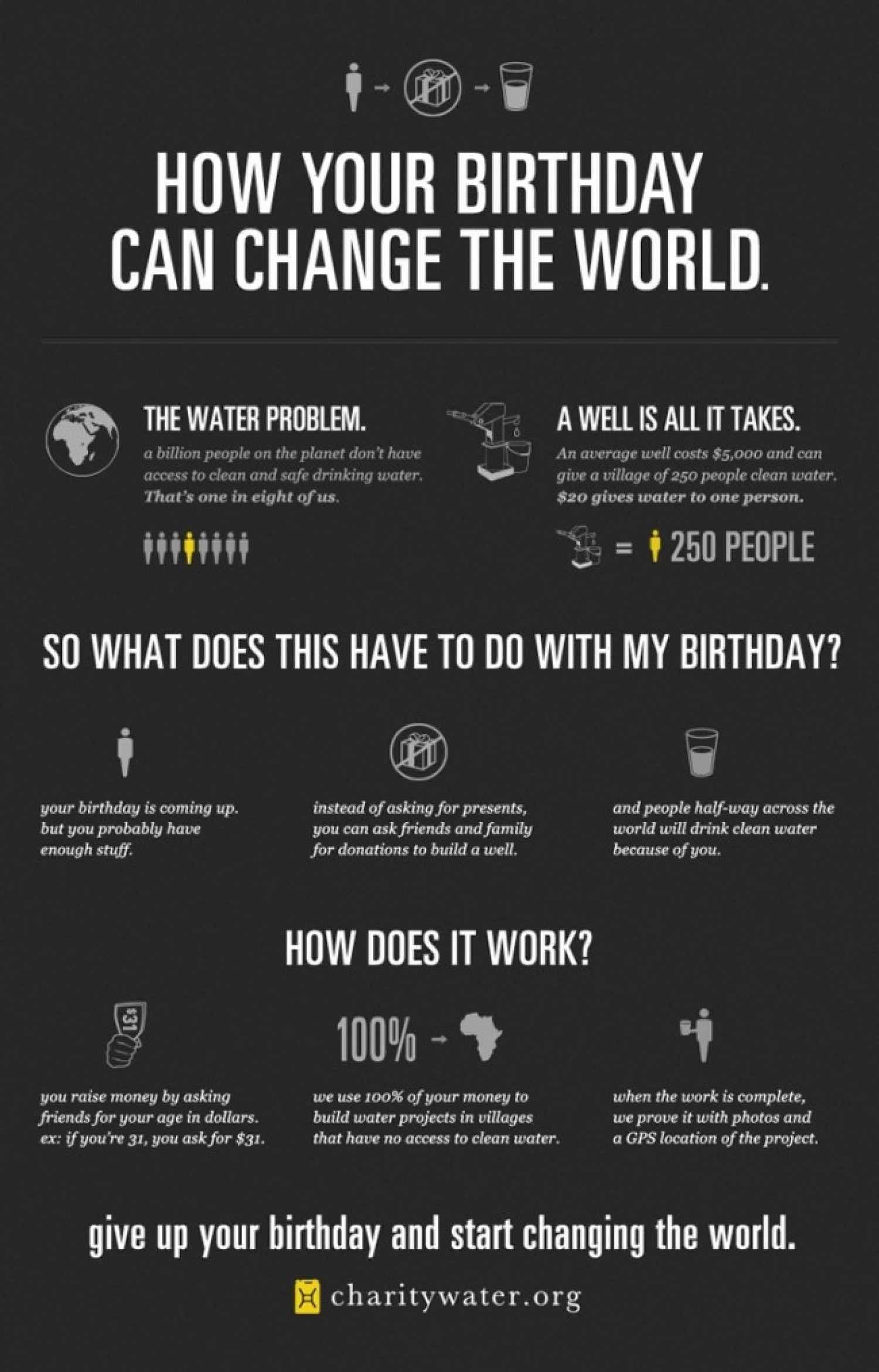 How Your Birthday Can Change the World Infographic