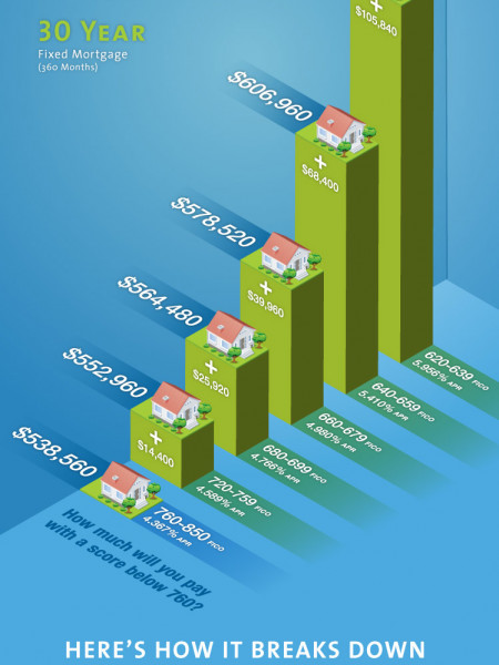 How Your FICO Score Impacts How Much More You Pay Infographic