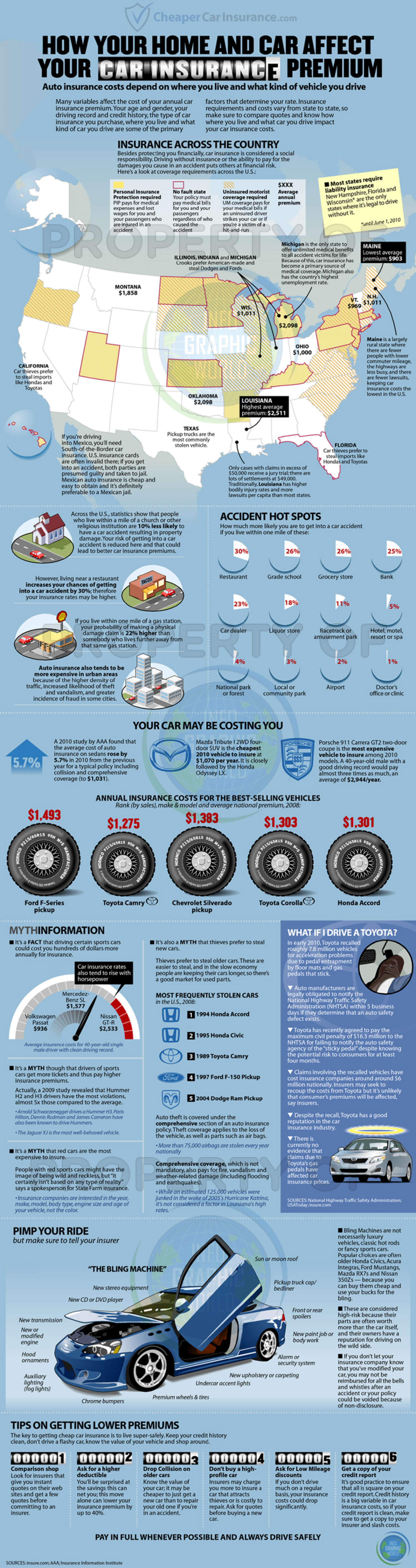 How Your Home and Car Affect Your Car Insurance Premium Infographic
