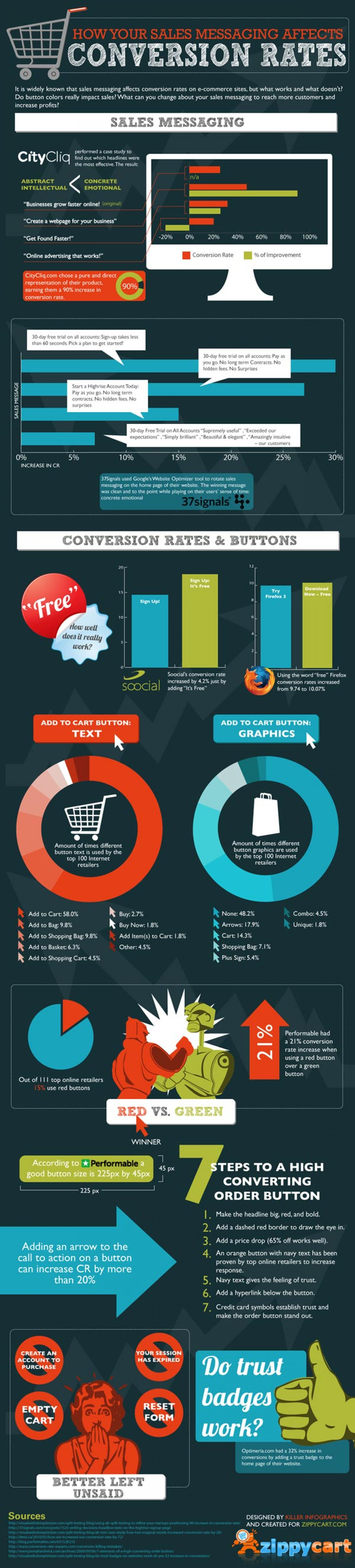 How Your Sales Messages Affects Conversion Rates  Infographic