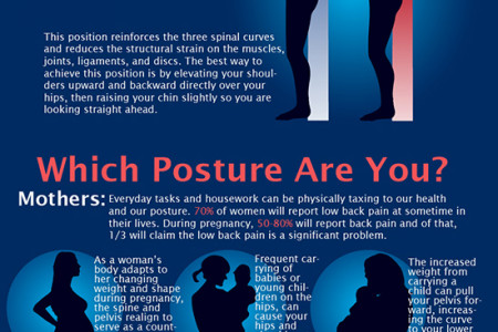 How Your Spine is Affected By Your Posture Infographic