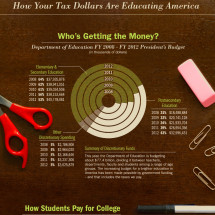 How Your Tax Dollars Are Educating America Infographic