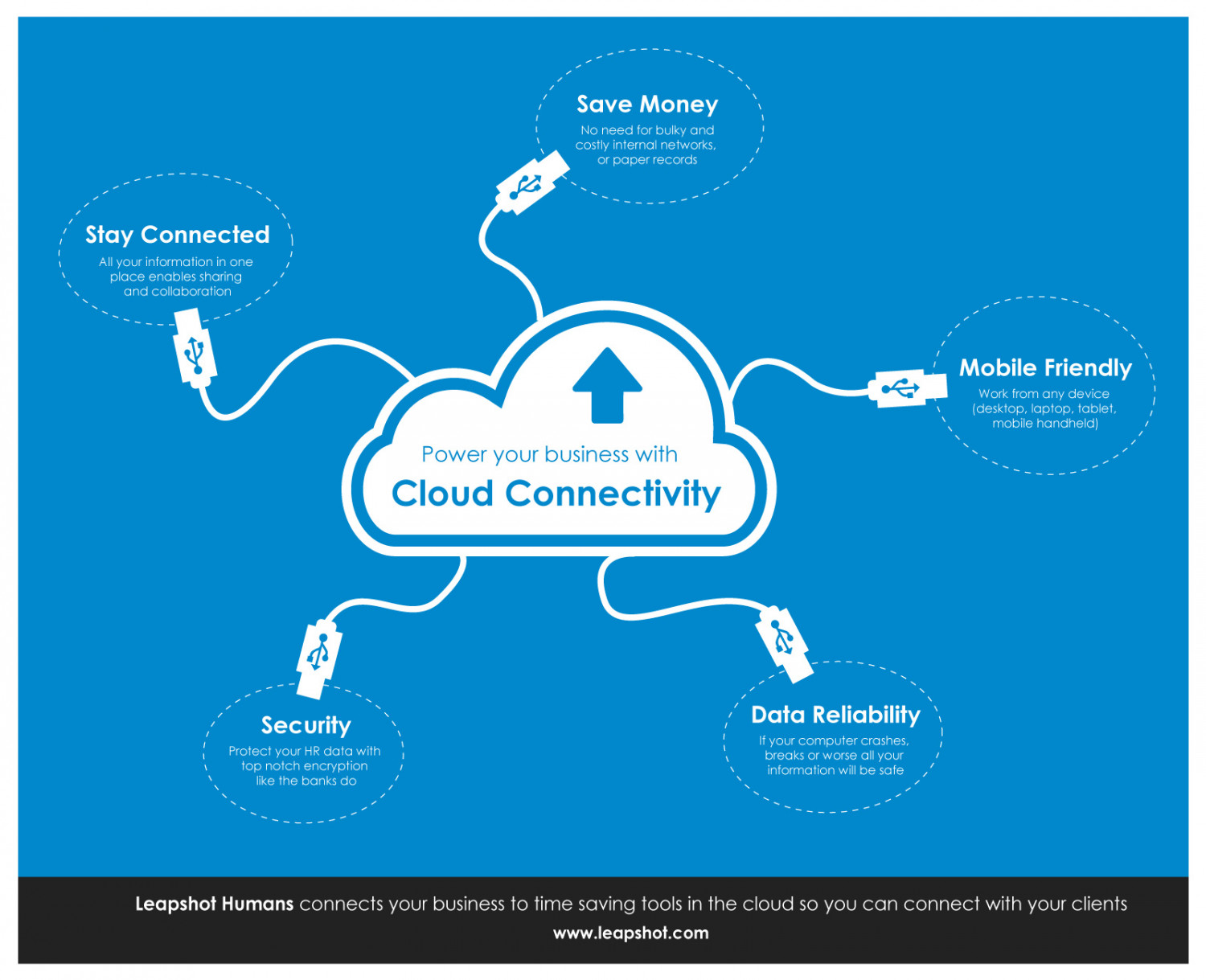 HR in the Cloud Infographic