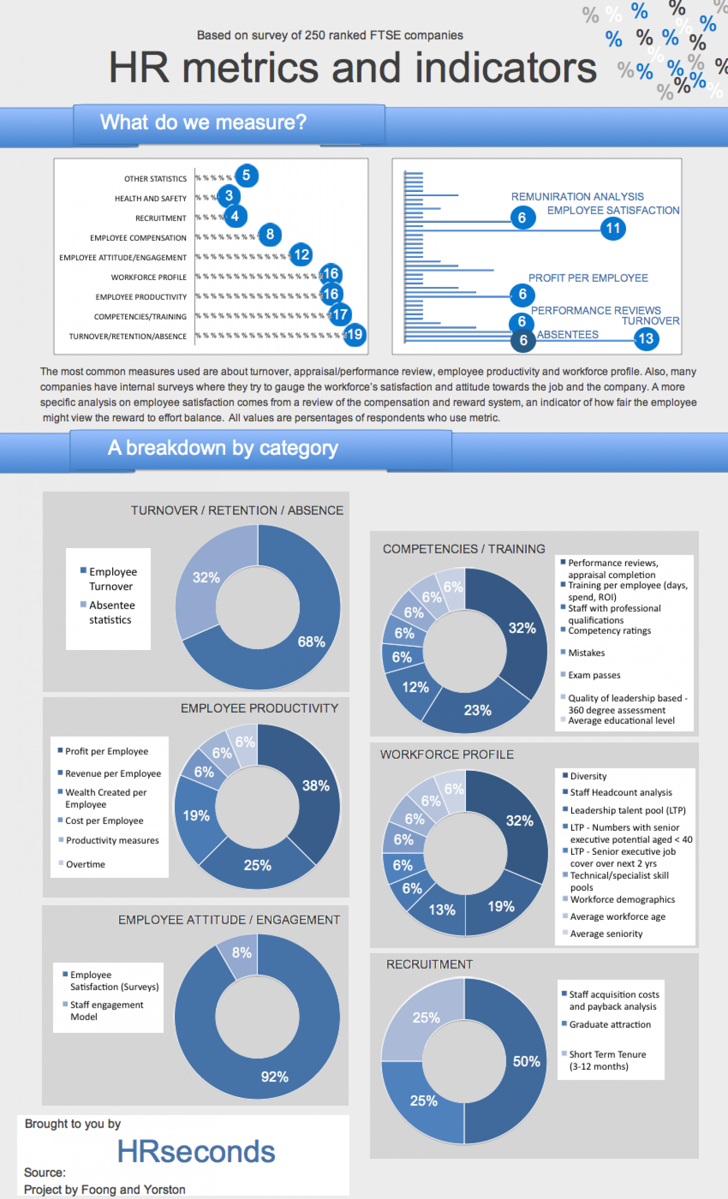 HR metrics and indicators, survey results Infographic