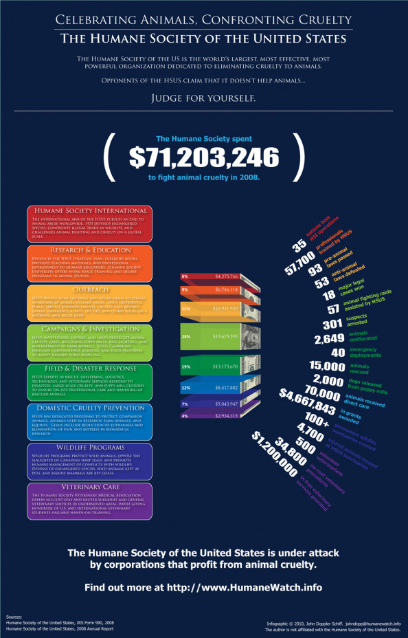 HSUS by the Numbers Infographic