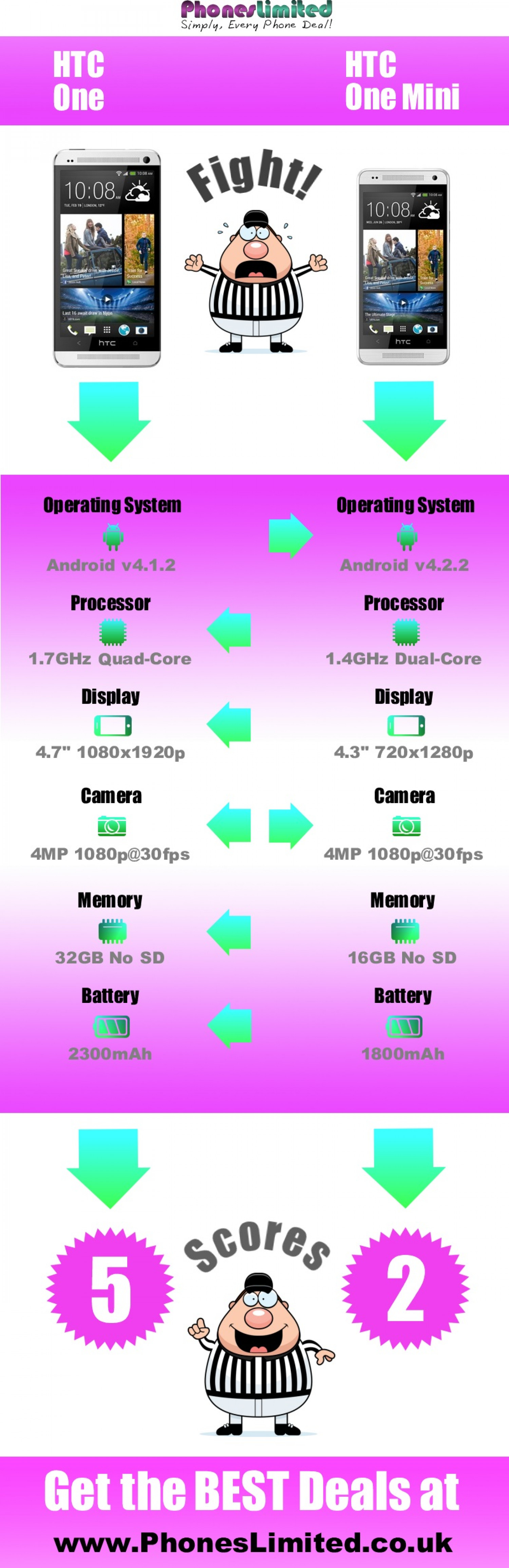 HTC One Vs HTC One Mini Infographic