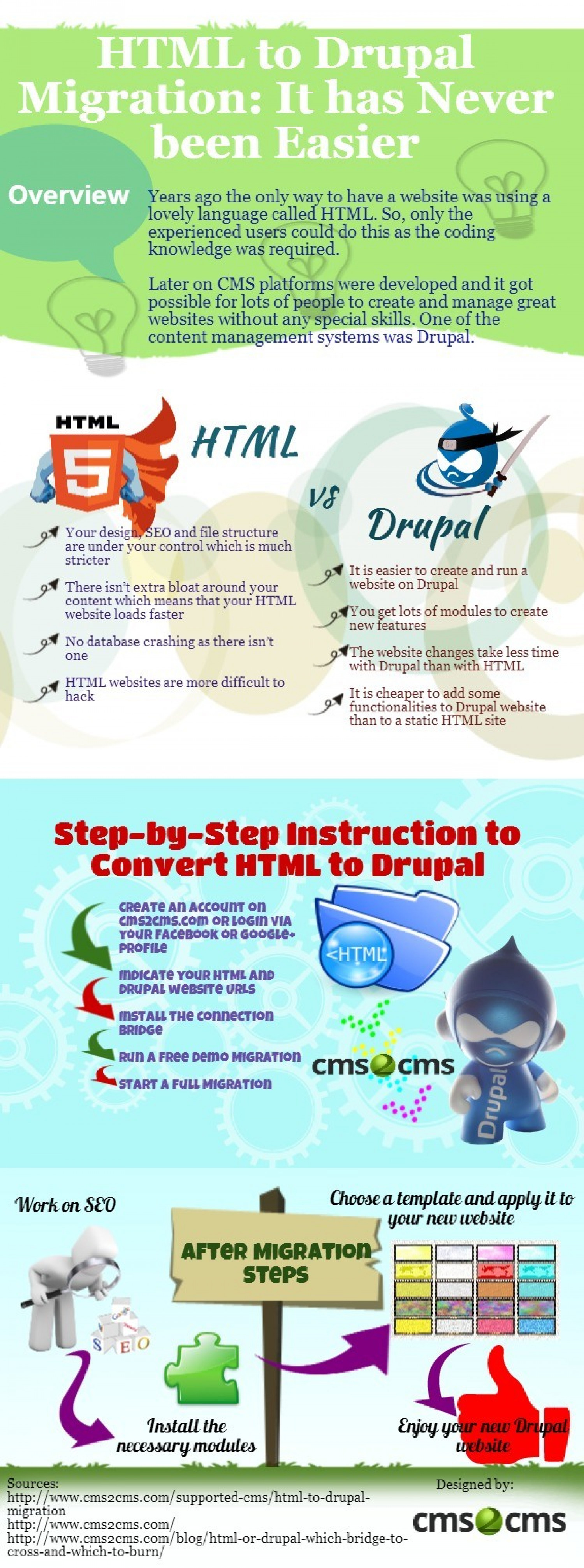 HTML to Drupal Migration: It has Never been Easier Infographic
