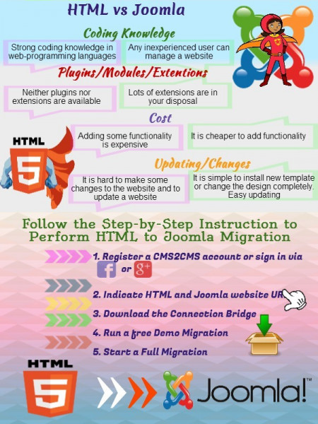 HTML to Joomla Migration: Things You Should Be Aware of Infographic