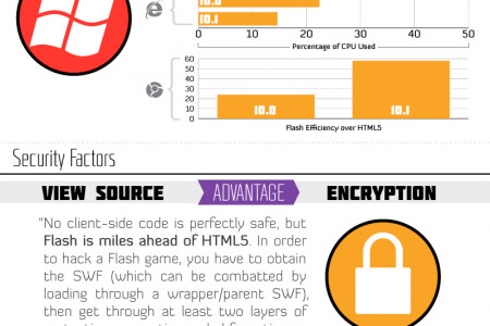 Html5 Vs Flash Infographic
