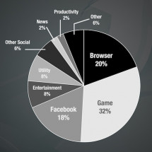 HTML5 Vs Native App Battle Infographic