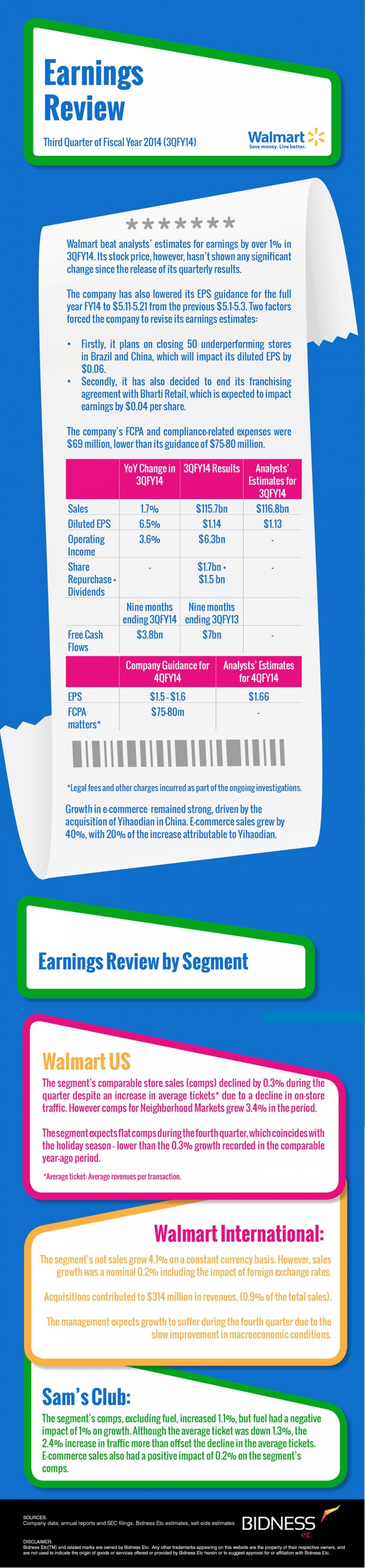 Walmart (WMT) Earnings Review Infographic