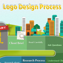 Basic Logo Design Process Infographic Infographic