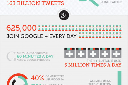 Huffington Post Social Media Statistics Infographic