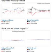 Huffpost Politics Poll Charts Infographic