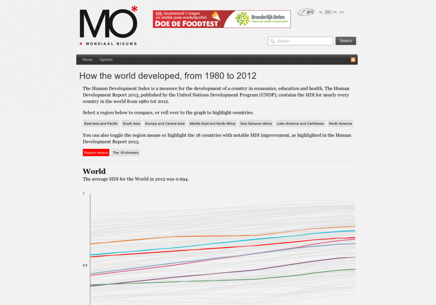 Human Development Index 1980-2012 Infographic